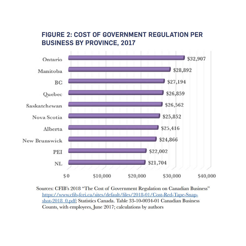 """Sources: CFIB's 2018 """"The Cost of Government Regulation on Canadian Business"""""""