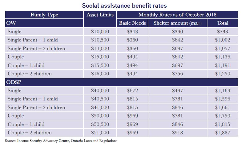 Resetting Social Assistance Reform - Ontario 360